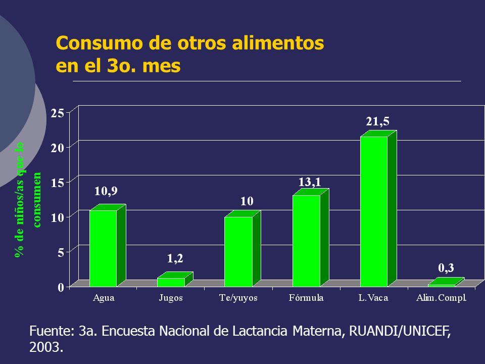 Consumo de otros alimentos en el 3o. mes Fuente: 3a. Encuesta Nacional de Lactancia Materna, RUANDI/UNICEF, 2003.