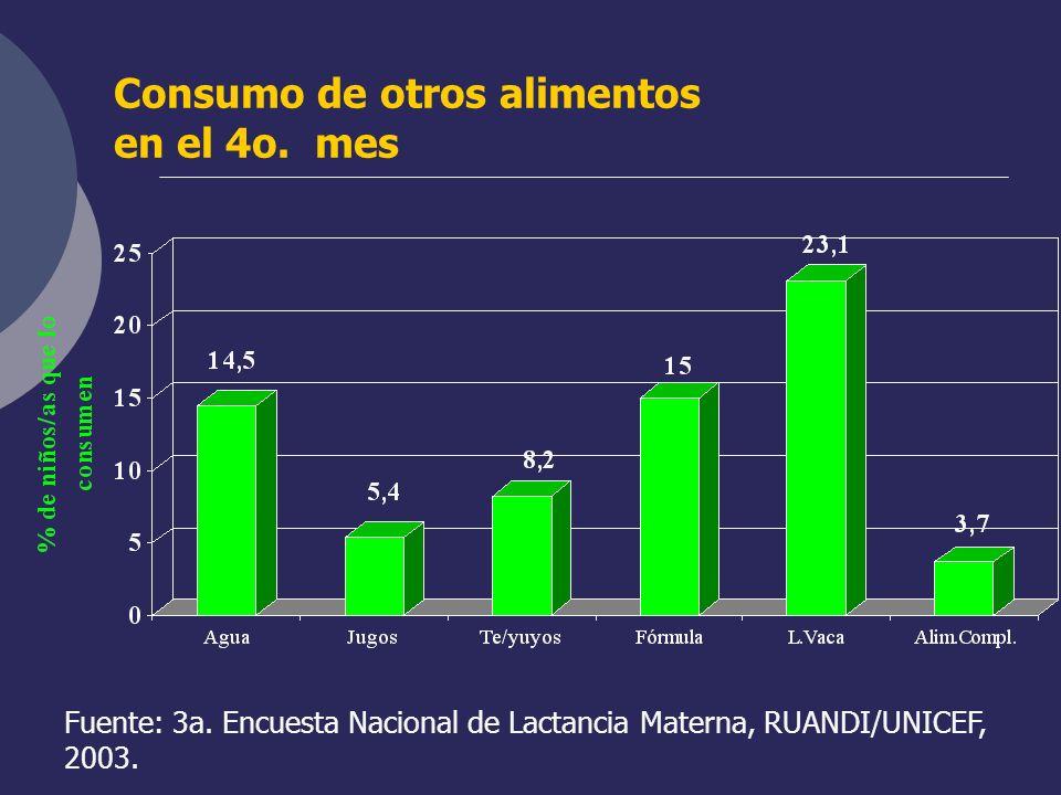 Consumo de otros alimentos en el 4o. mes Fuente: 3a. Encuesta Nacional de Lactancia Materna, RUANDI/UNICEF, 2003.