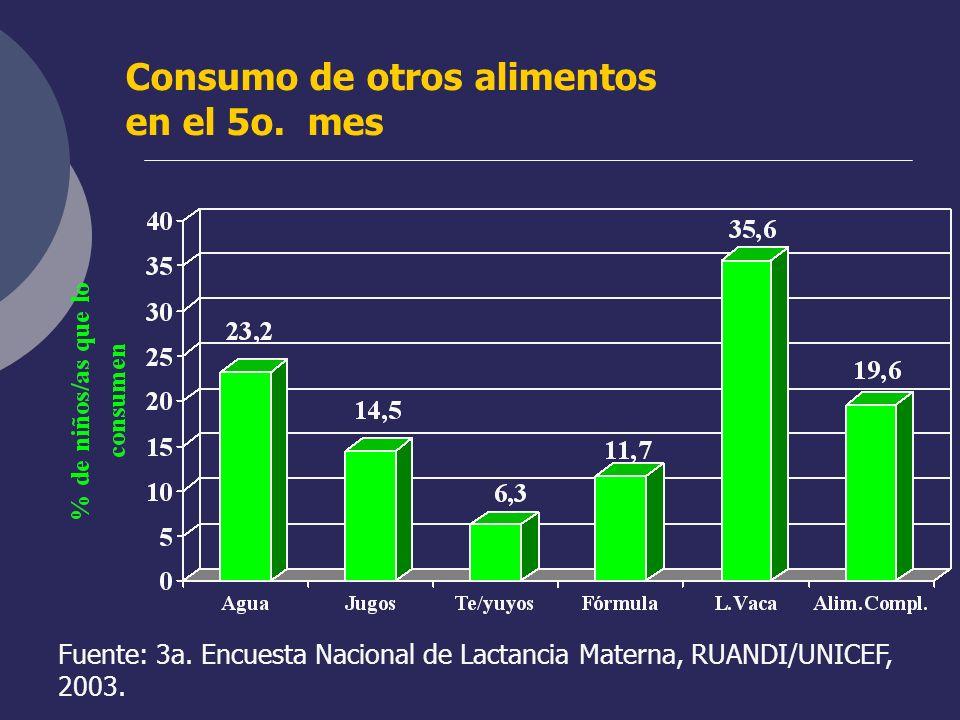 Consumo de otros alimentos en el 5o. mes Fuente: 3a. Encuesta Nacional de Lactancia Materna, RUANDI/UNICEF, 2003.