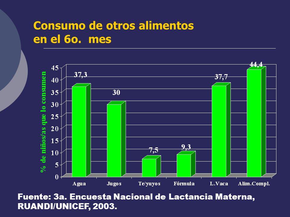 Consumo de otros alimentos en el 6o. mes Fuente: 3a. Encuesta Nacional de Lactancia Materna, RUANDI/UNICEF, 2003.