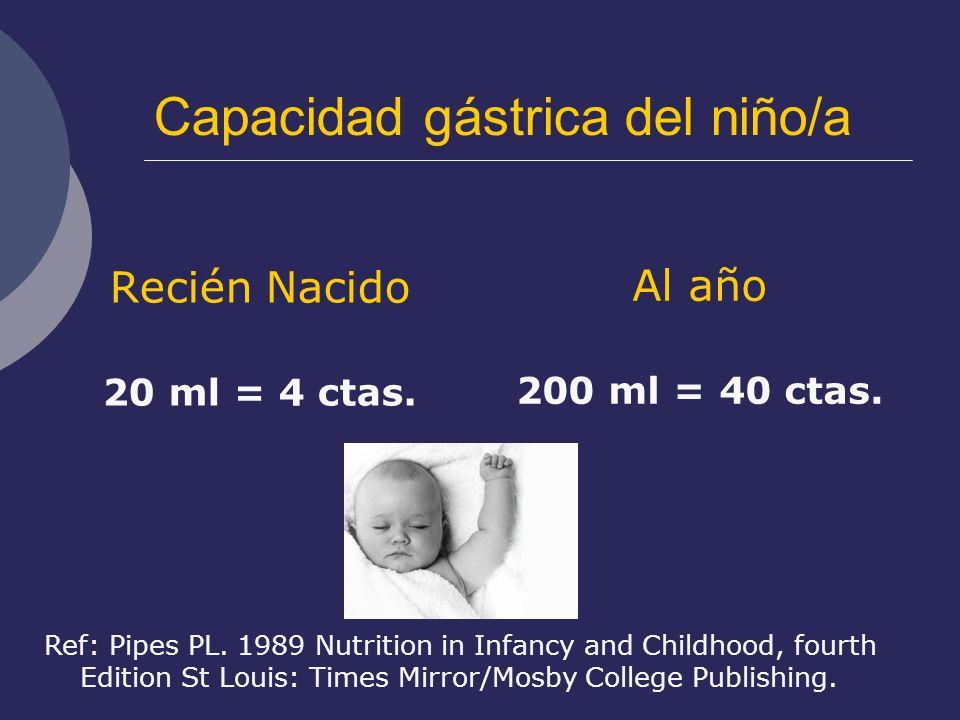 Capacidad gástrica del niño/a Recién Nacido 20 ml = 4 ctas. Al año 200 ml = 40 ctas. Ref: Pipes PL. 1989 Nutrition in Infancy and Childhood, fourth Ed