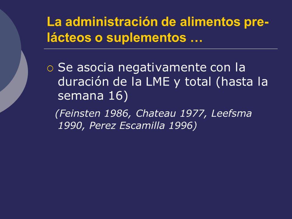La administración de alimentos pre- lácteos o suplementos … Se asocia negativamente con la duración de la LME y total (hasta la semana 16) (Feinsten 1