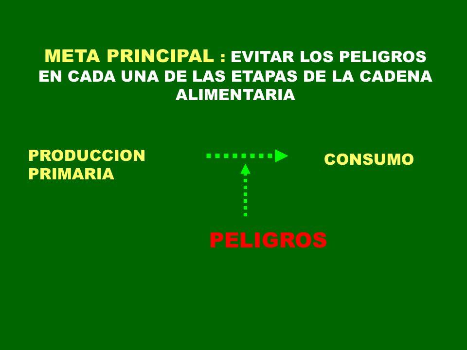 META PRINCIPAL : EVITAR LOS PELIGROS EN CADA UNA DE LAS ETAPAS DE LA CADENA ALIMENTARIA PELIGROS PRODUCCION PRIMARIA CONSUMO