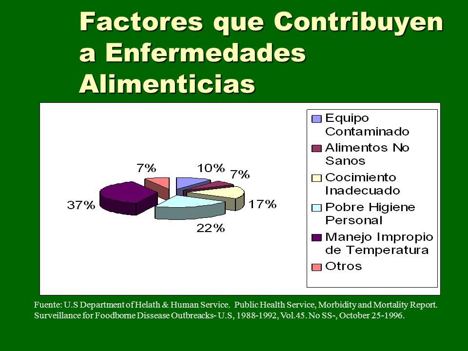 Factores que Contribuyen a Enfermedades Alimenticias Fuente: U.S Department of Helath & Human Service. Public Health Service, Morbidity and Mortality