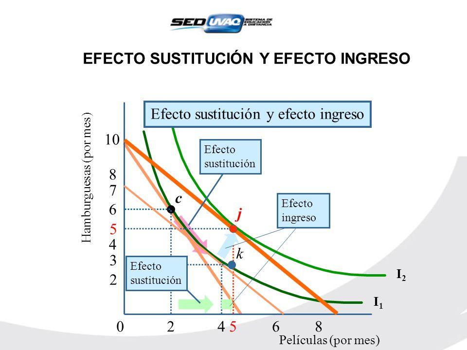 0 2 4 5 6 8 Hamburguesas (por mes) 2 4 6 8 10 Películas (por mes) I1I1 I2I2 c j 5 3 7 k Efecto ingreso Efecto sustitución Efecto sustitución Efecto su