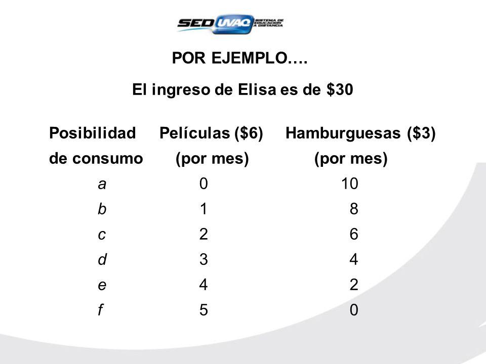 POR EJEMPLO…. El ingreso de Elisa es de $30 Posibilidad Películas ($6) Hamburguesas ($3) de consumo (por mes) (por mes) a 0 10 b 1 8 c 2 6 d 3 4 e 4 2