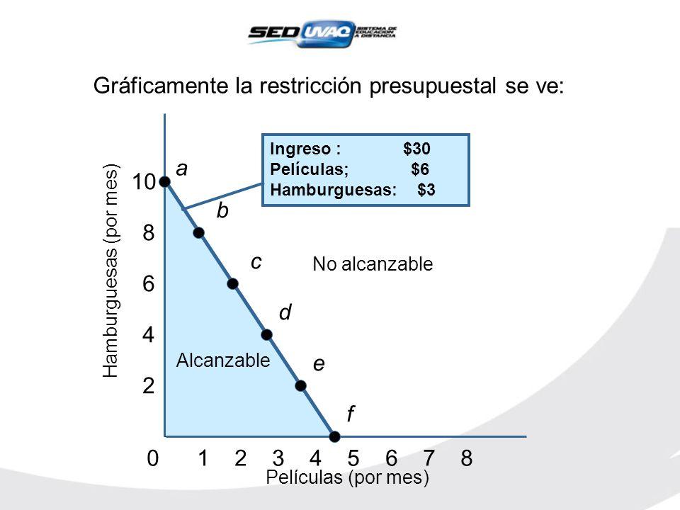 Alcanzable Gráficamente la restricción presupuestal se ve: 0 1 2 3 4 5 6 7 8 2 4 6 8 10 Películas (por mes) Hamburguesas (por mes) No alcanzable Ingre