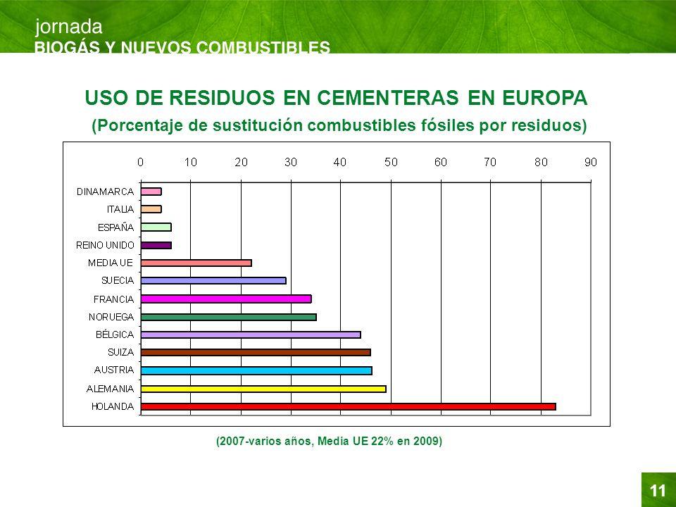 11 USO DE RESIDUOS EN CEMENTERAS EN EUROPA (Porcentaje de sustitución combustibles fósiles por residuos) (2007-varios años, Media UE 22% en 2009)