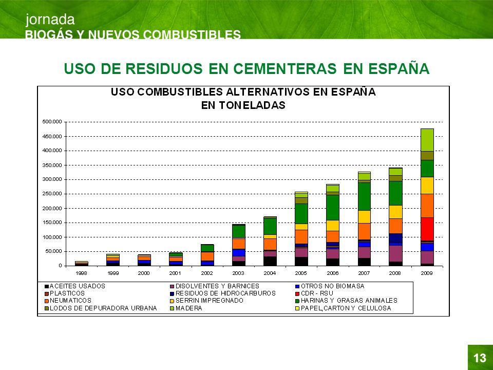 13 USO DE RESIDUOS EN CEMENTERAS EN ESPAÑA