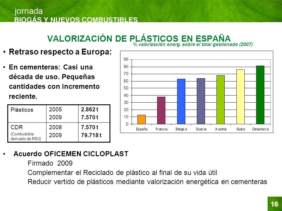 16 VALORIZACIÓN DE PLÁSTICOS EN ESPAÑA Retraso respecto a Europa: En cementeras: Casi una década de uso. Pequeñas cantidades con incremento reciente.