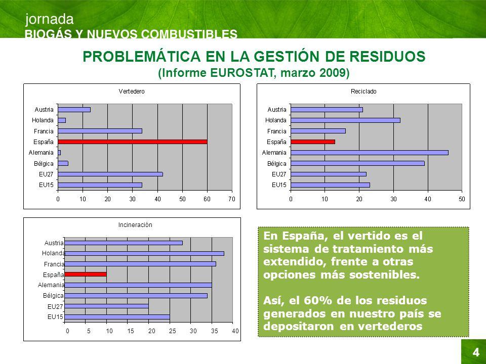 4 PROBLEMÁTICA EN LA GESTIÓN DE RESIDUOS (Informe EUROSTAT, marzo 2009) En España, el vertido es el sistema de tratamiento más extendido, frente a otr