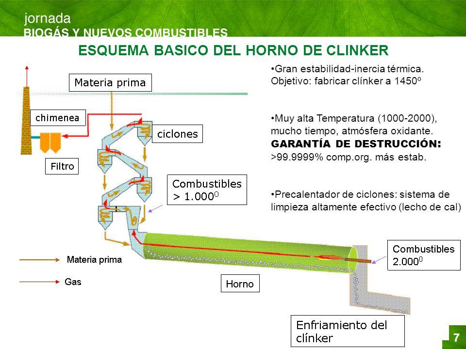7 ESQUEMA BASICO DEL HORNO DE CLINKER Gran estabilidad-inercia térmica. Objetivo: fabricar clínker a 1450º Muy alta Temperatura (1000-2000), mucho tie