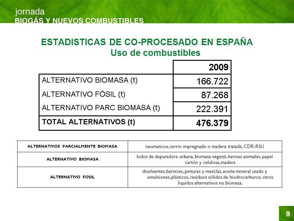 9 ESTADISTICAS DE CO-PROCESADO EN ESPAÑA Uso de combustibles ALTERNATIVOS PARCIALMENTE BIOMASA neumaticos, serrin impregnado o madera tratada, CDR-RSU