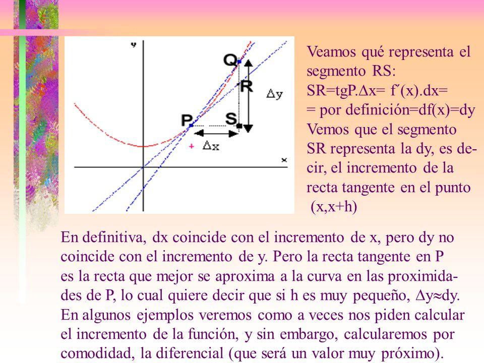 Veamos qué representa el segmento RS: SR=tgP.