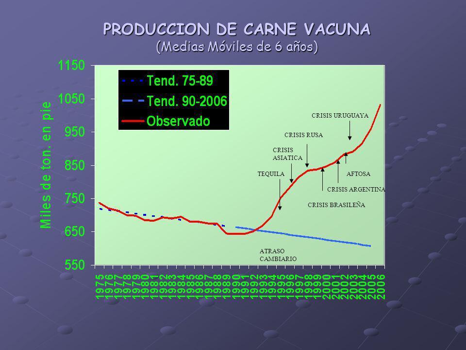 PRODUCCION DE CARNE VACUNA (Medias Móviles de 6 años) TEQUILA CRISIS ASIATICA CRISIS ARGENTINA CRISIS RUSA CRISIS BRASILEÑA AFTOSA CRISIS URUGUAYA ATRASO CAMBIARIO