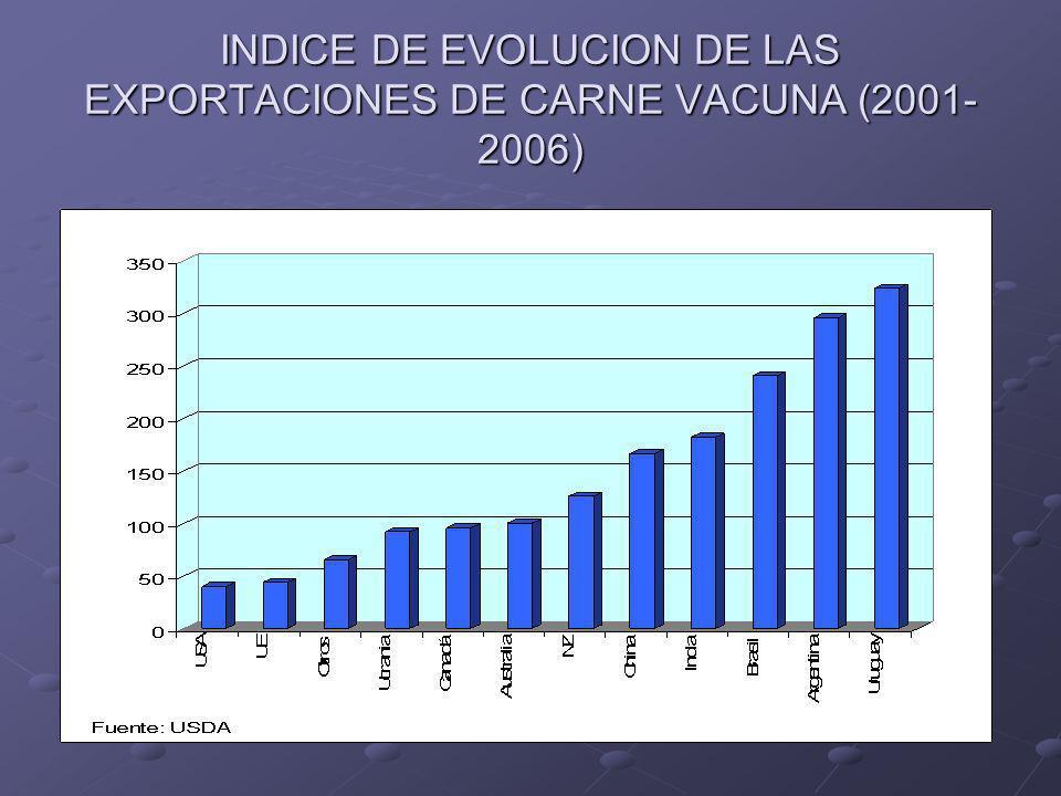 INDICE DE EVOLUCION DE LAS EXPORTACIONES DE CARNE VACUNA (2001- 2006)