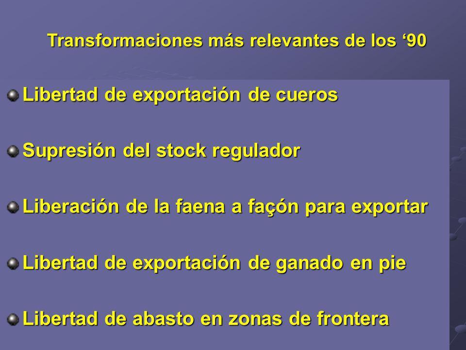 Transformaciones más relevantes de los 90 Libertad de exportación de cueros Supresión del stock regulador Liberación de la faena a façón para exportar Libertad de exportación de ganado en pie Libertad de abasto en zonas de frontera