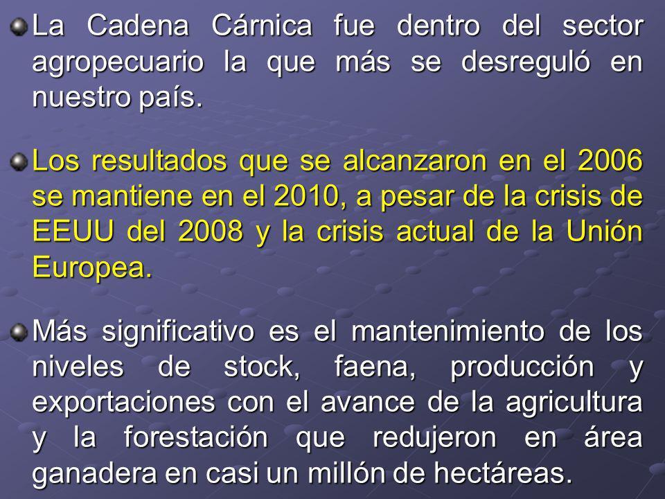 La Cadena Cárnica fue dentro del sector agropecuario la que más se desreguló en nuestro país.