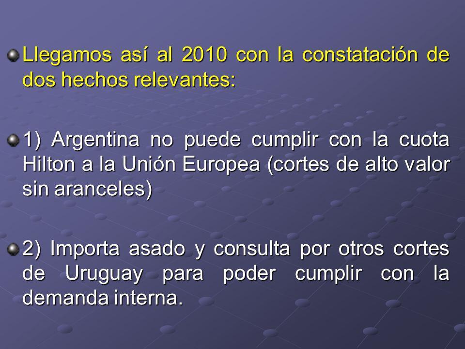 Llegamos así al 2010 con la constatación de dos hechos relevantes: 1) Argentina no puede cumplir con la cuota Hilton a la Unión Europea (cortes de alto valor sin aranceles) 2) Importa asado y consulta por otros cortes de Uruguay para poder cumplir con la demanda interna.