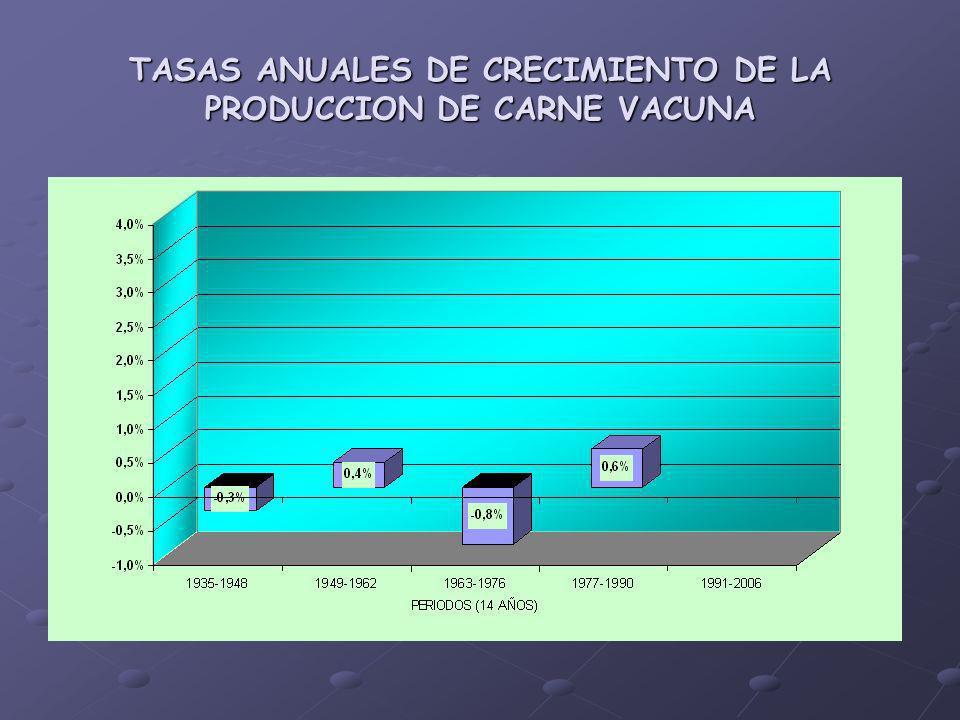 TASAS ANUALES DE CRECIMIENTO DE LA PRODUCCION DE CARNE VACUNA
