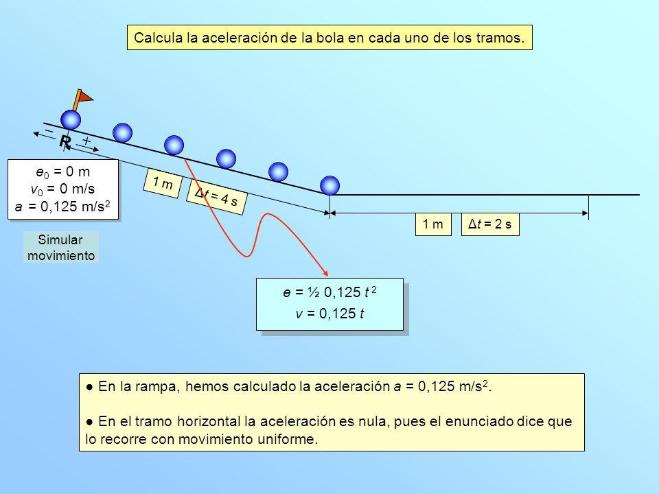1 mΔt = 2 s 1 m Δt = 4 s R e = 0,0625 t 2 v = 0,125 t e = 0,0625 t 2 v = 0,125 t ¿Qué velocidad llevará la bola cuando haya recorrido medio metro en la rampa inclinada.