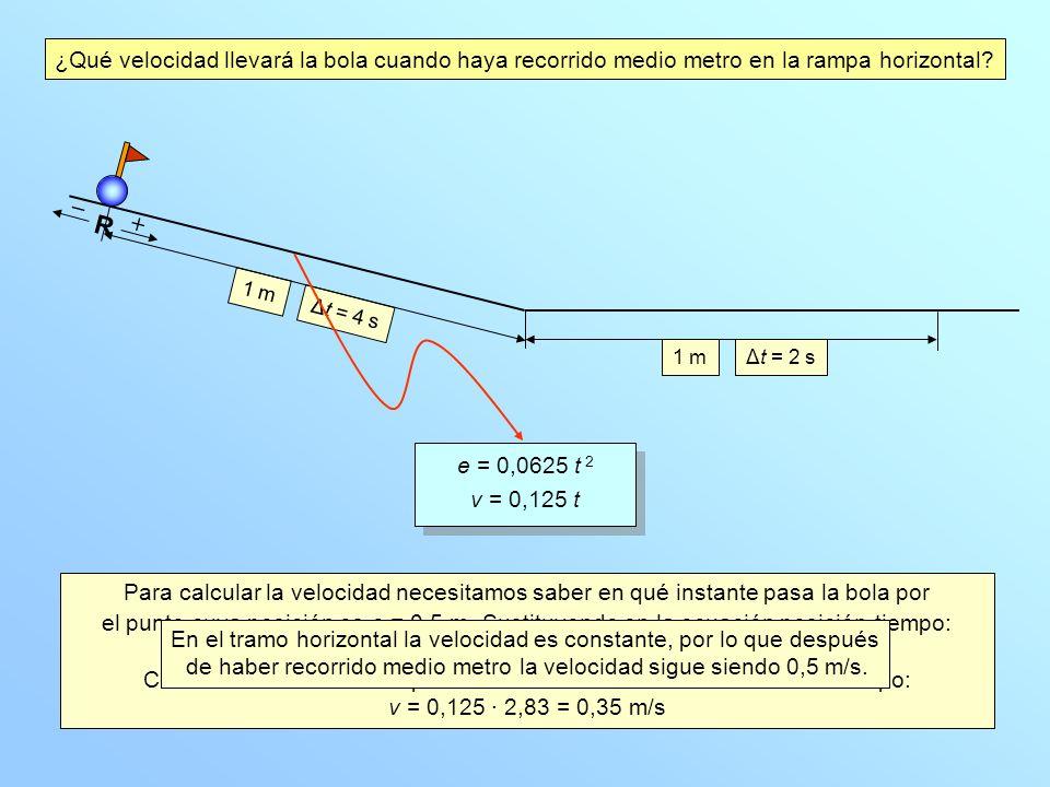 1 mΔt = 2 s 1 m Δt = 4 s R e = 0,0625 t 2 v = 0,125 t e = 0,0625 t 2 v = 0,125 t ¿Qué velocidad llevará la bola cuando haya recorrido medio metro en l