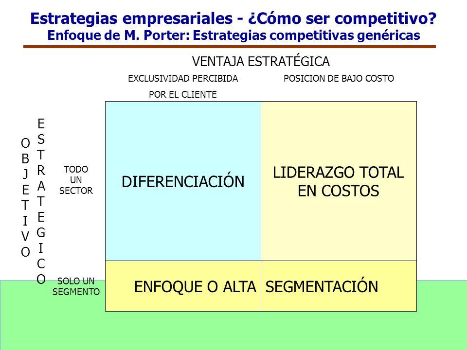 Estrategias empresariales - ¿Cómo ser competitivo? Enfoque de M. Porter: Estrategias competitivas genéricas DIFERENCIACIÓN LIDERAZGO TOTAL EN COSTOS E
