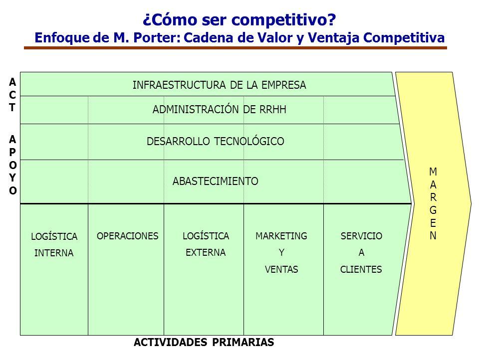 ¿Cómo ser competitivo? Enfoque de M. Porter: Cadena de Valor y Ventaja Competitiva MARGENMARGEN INFRAESTRUCTURA DE LA EMPRESA ADMINISTRACIÓN DE RRHH D