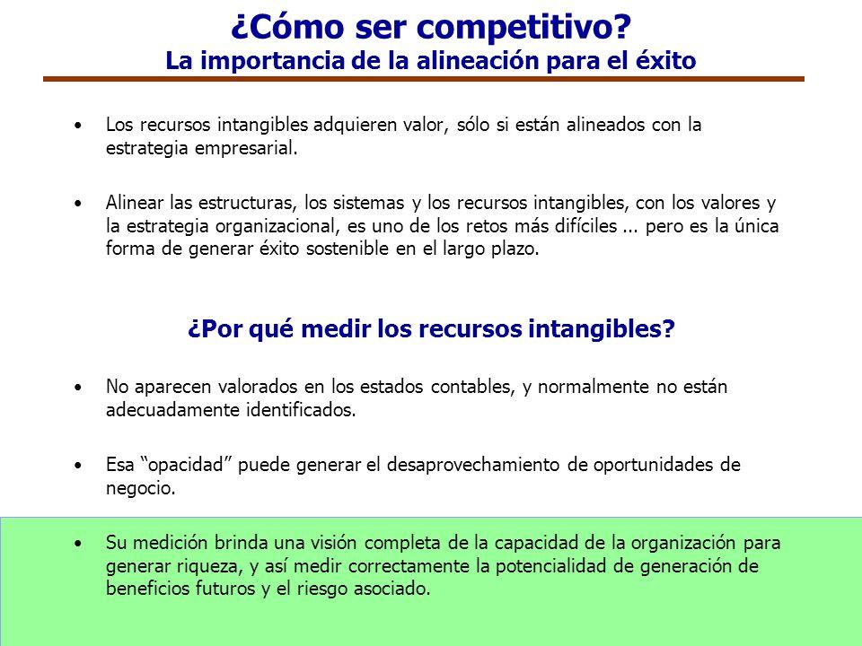 ¿Cómo ser competitivo? La importancia de la alineación para el éxito Los recursos intangibles adquieren valor, sólo si están alineados con la estrateg