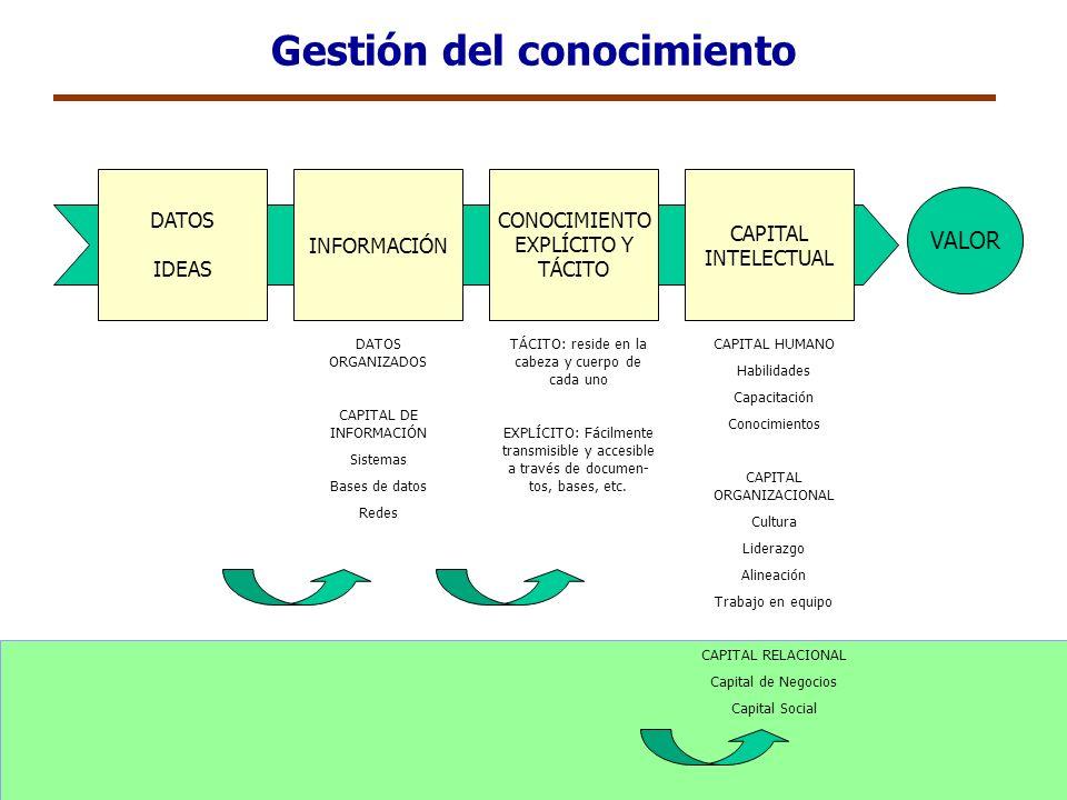 Gestión del conocimiento DATOS IDEAS INFORMACIÓN CONOCIMIENTO EXPLÍCITO Y TÁCITO CAPITAL INTELECTUAL DATOS ORGANIZADOS CAPITAL DE INFORMACIÓN Sistemas