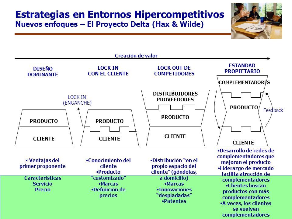 Estrategias en Entornos Hipercompetitivos Nuevos enfoques – El Proyecto Delta (Hax & Wilde) Creación de valor PRODUCTO CLIENTE PRODUCTO CLIENTE DISTRI