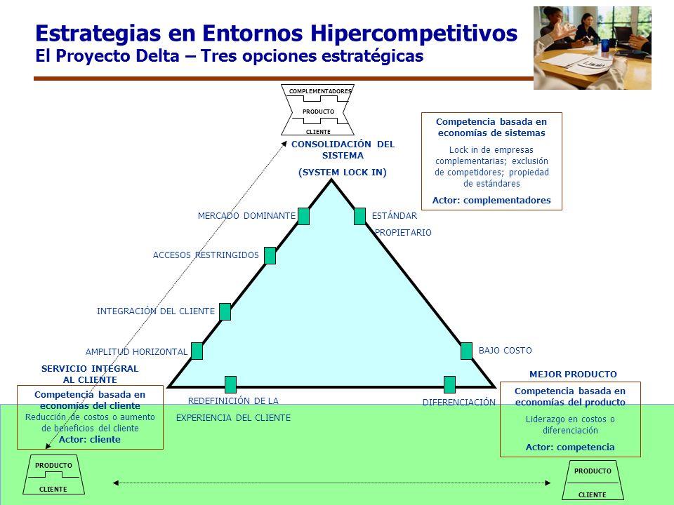 Estrategias en Entornos Hipercompetitivos El Proyecto Delta – Tres opciones estratégicas COMPLEMENTADORES PRODUCTO CLIENTE PRODUCTO CLIENTE PRODUCTO C