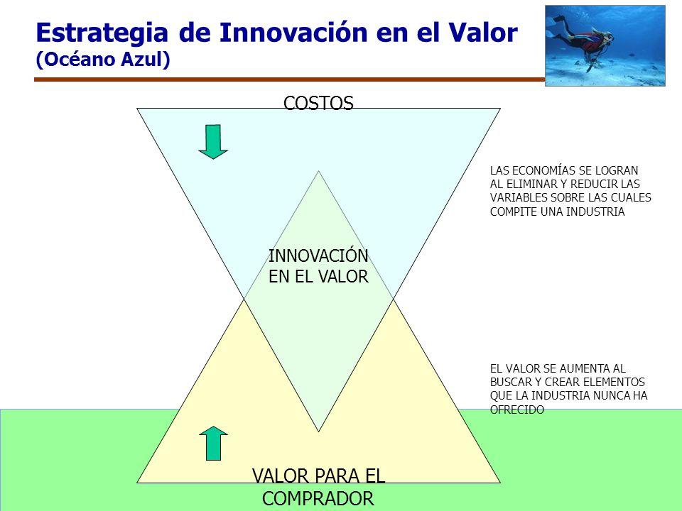 Estrategia de Innovación en el Valor (Océano Azul) VALOR PARA EL COMPRADOR COSTOS INNOVACIÓN EN EL VALOR LAS ECONOMÍAS SE LOGRAN AL ELIMINAR Y REDUCIR