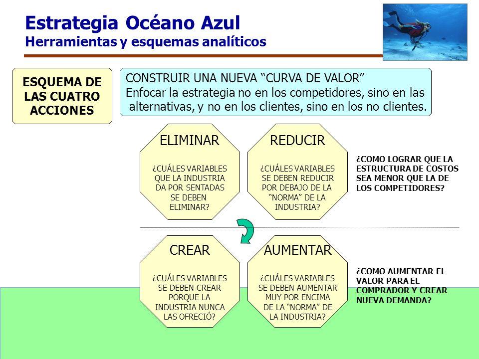 Estrategia Océano Azul Herramientas y esquemas analíticos ELIMINAR ¿CUÁLES VARIABLES QUE LA INDUSTRIA DA POR SENTADAS SE DEBEN ELIMINAR? AUMENTAR ¿CUÁ