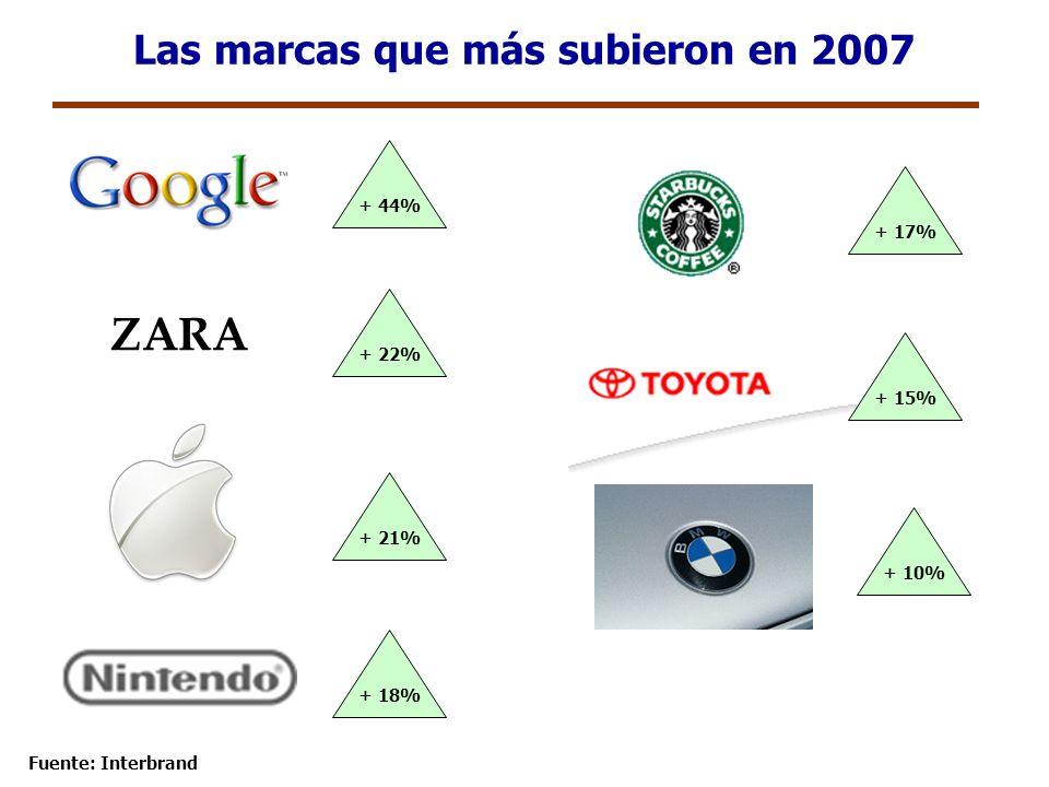 Las marcas que más subieron en 2007 + 44% + 17% + 10% + 21% + 18% + 15% + 22% ZARA Fuente: Interbrand