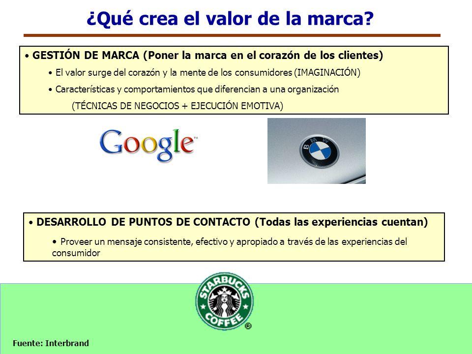 GESTIÓN DE MARCA (Poner la marca en el corazón de los clientes) El valor surge del corazón y la mente de los consumidores (IMAGINACIÓN) Característica