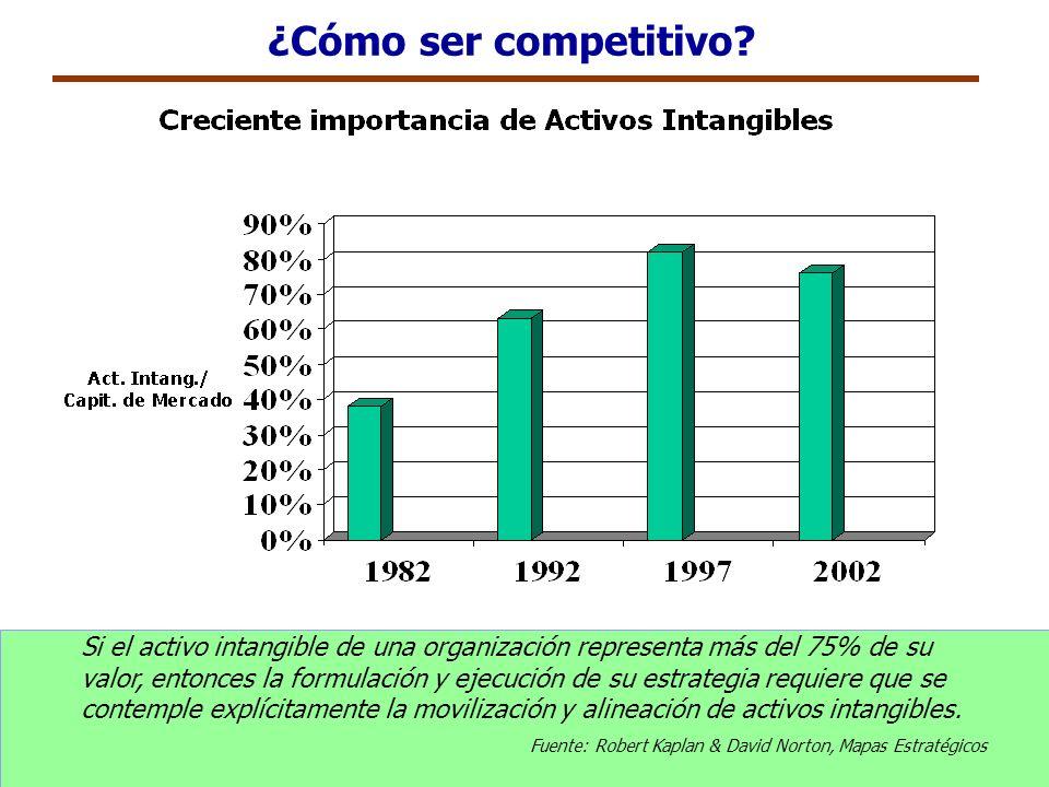 ¿Cómo ser competitivo? Si el activo intangible de una organización representa más del 75% de su valor, entonces la formulación y ejecución de su estra