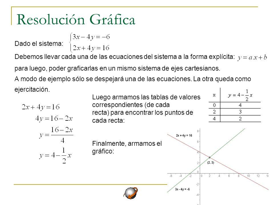 Método de Igualación Dado el sistema: Debemos despejar la misma incógnita de cada una de las ecuaciones: Luego, debemos igualar las ecuaciones y se resuelve: Para finalizar con este método analítico debemos encontrar el valor de la otra incógnita reemplazando, la hallada, en alguna de las ecuaciones: En este caso se despejó la y de ambas ecuaciones Sólo resta graficar el sistema
