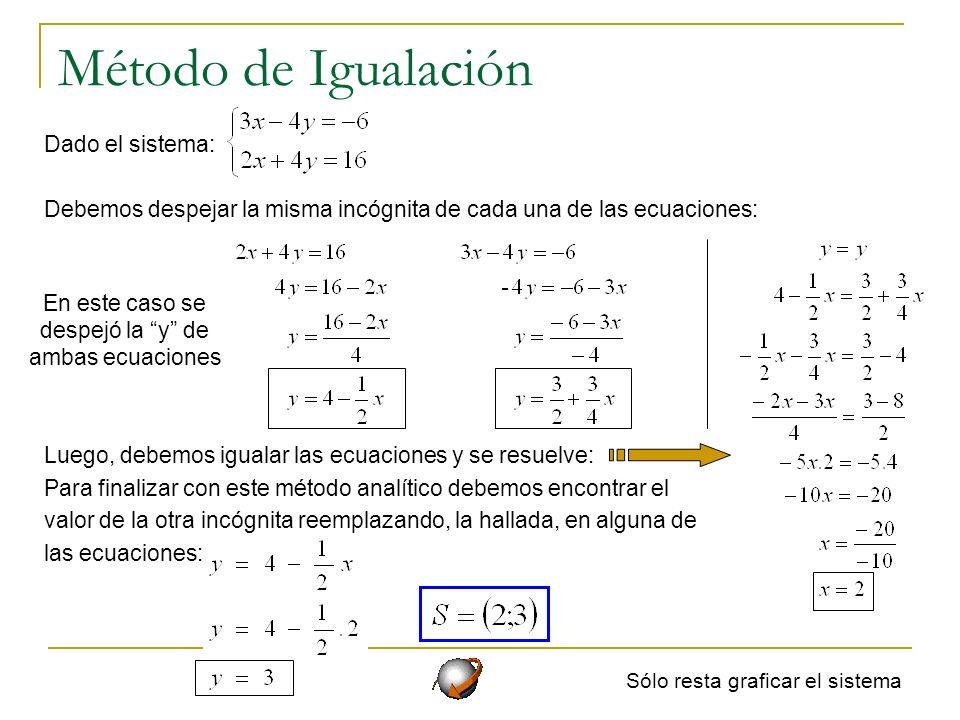 Método de Sustitución Dado el sistema: Debemos despejar una incógnita de una de las ecuaciones: Para finalizar con este método analítico debemos encontrar el valor de la otra incógnita reemplazando, la hallada, en la otra ecuación: En este caso se despejó la y de ambas ecuaciones Sólo resta graficar el sistema Luego, debemos reemplazar el valor en la otra ecuación y se resuelve:
