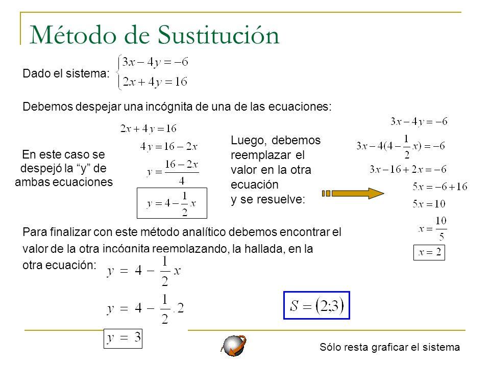 Método de Sustitución Dado el sistema: Debemos despejar una incógnita de una de las ecuaciones: Para finalizar con este método analítico debemos encon
