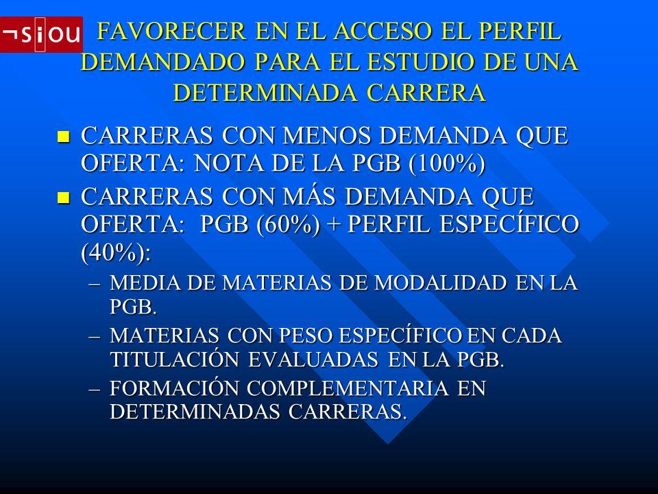 FAVORECER EN EL ACCESO EL PERFIL DEMANDADO PARA EL ESTUDIO DE UNA DETERMINADA CARRERA CARRERAS CON MENOS DEMANDA QUE OFERTA: NOTA DE LA PGB (100%) CARRERAS CON MENOS DEMANDA QUE OFERTA: NOTA DE LA PGB (100%) CARRERAS CON MÁS DEMANDA QUE OFERTA: PGB (60%) + PERFIL ESPECÍFICO (40%): CARRERAS CON MÁS DEMANDA QUE OFERTA: PGB (60%) + PERFIL ESPECÍFICO (40%): –MEDIA DE MATERIAS DE MODALIDAD EN LA PGB.