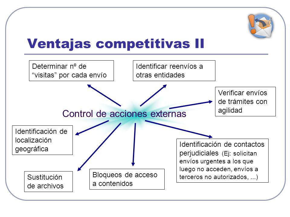Ventajas competitivas II Control de acciones externas Determinar nº de visitas por cada envío Identificar reenvíos a otras entidades Identificación de