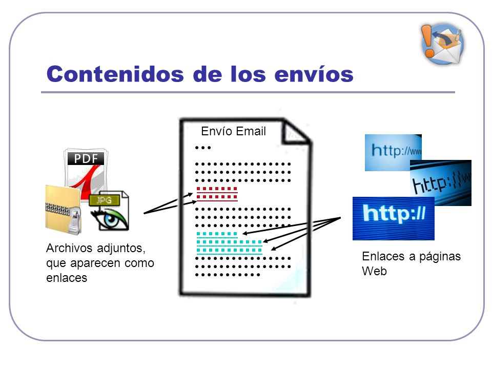 Contenidos de los envíos Archivos adjuntos, que aparecen como enlaces Enlaces a páginas Web Envío Email