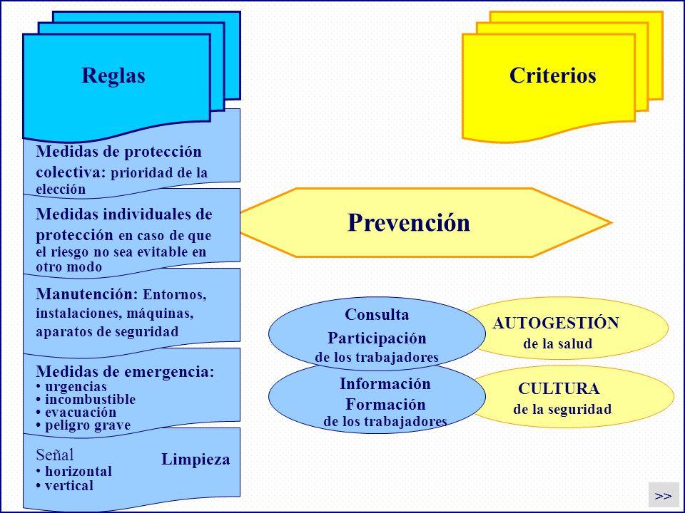 Regole Criteri Prevención AUTOGESTIÓN de la salud CULTURA de la seguridad Consulta Participación de los trabajadores Información Formación de los trab