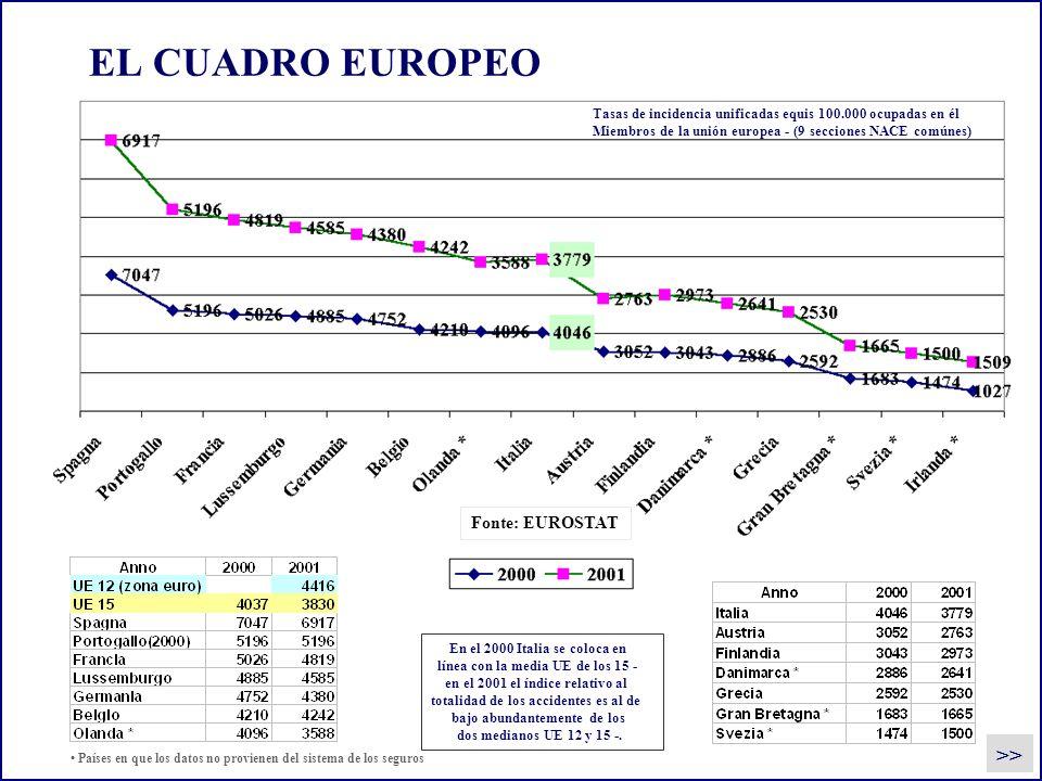 EL CUADRO EUROPEO Tasas de incidencia unificadas equis 100.000 ocupadas en él Miembros de la unión europea - (9 secciones NACE comúnes) En el 2000 Ita