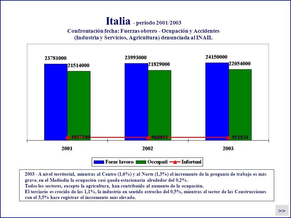 Italia - período 2001/2003 Confrontación fecha: Fuerzas obrero - Ocupación y Accidentes (Industria y Servicios, Agricultura) denunciada al INAIL 2003