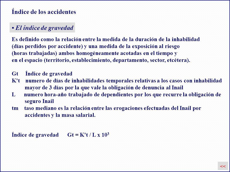 Índice de los accidentes El índice de gravedad Índice de gravedad Gt = K't / L x 10 3 Es definido como la relación entre la medida de la duración de l