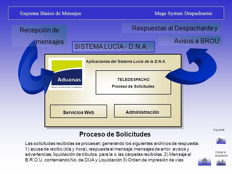 Red de Valor Agregado (V.A.N.) Mega System Despachantes V.A.N.: Recepción, procesamiento y distribución de mensajes.