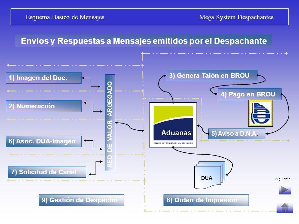 Red de Conexión Informática Mega System Despachantes Importador Despachantes Depósitos AgenciasMega 6 BPS-DGI-BSE DNI LATU MGAP – MTOP ANCAP CAM.
