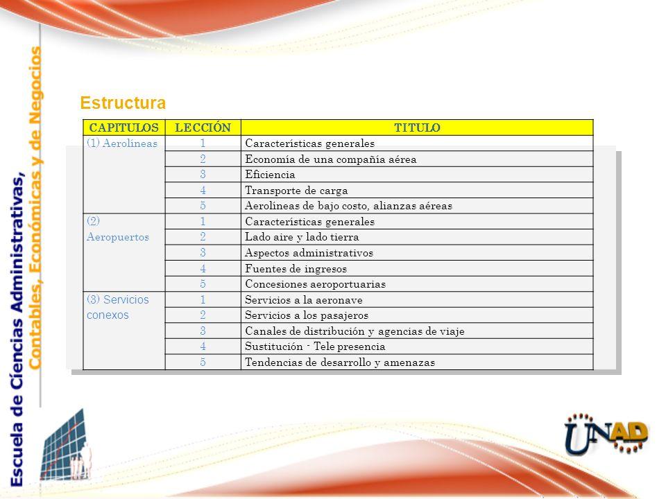 Estructura CAPITULOSLECCIÓNTITULO (1) Aerolíneas1Características generales 2Economía de una compañía aérea 3Eficiencia 4Transporte de carga 5Aerolínea